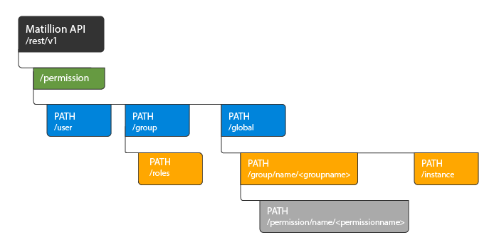 Permission Endpoint PATH
