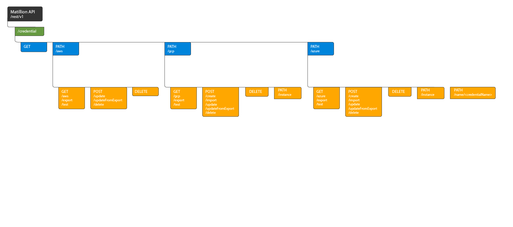 Credential API Endpoint Flow