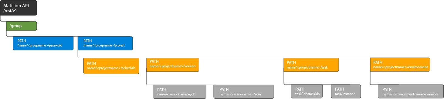 Group API PATH Flow