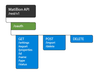 OAuth API endpoint Flow
